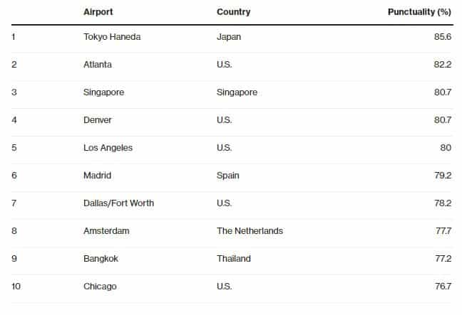 Top Ten Airports for On-Time Flights - LOREM IPSUM DOLOR